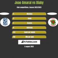 Joao Amaral vs Diaby h2h player stats
