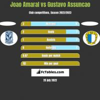Joao Amaral vs Gustavo Assuncao h2h player stats