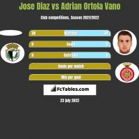 Jose Diaz vs Adrian Ortola Vano h2h player stats