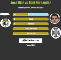 Jose Diaz vs Dani Hernandez h2h player stats
