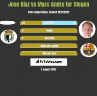 Jose Diaz vs Marc-Andre ter Stegen h2h player stats