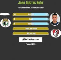 Jose Diaz vs Neto h2h player stats