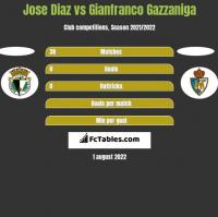 Jose Diaz vs Gianfranco Gazzaniga h2h player stats
