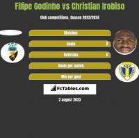 Filipe Godinho vs Christian Irobiso h2h player stats