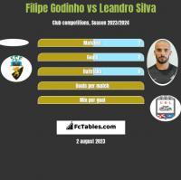 Filipe Godinho vs Leandro Silva h2h player stats