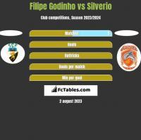 Filipe Godinho vs Silverio h2h player stats