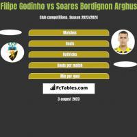 Filipe Godinho vs Soares Bordignon Arghus h2h player stats