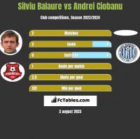 Silviu Balaure vs Andrei Ciobanu h2h player stats
