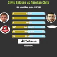 Silviu Balaure vs Aurelian Chitu h2h player stats