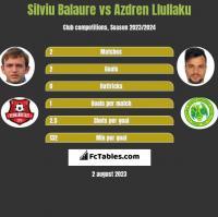 Silviu Balaure vs Azdren Llullaku h2h player stats