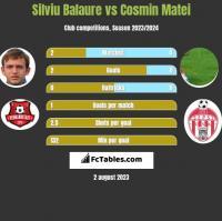 Silviu Balaure vs Cosmin Matei h2h player stats