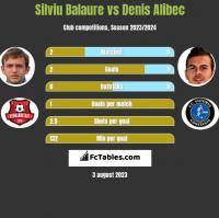 Silviu Balaure vs Denis Alibec h2h player stats
