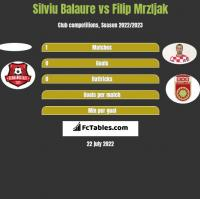 Silviu Balaure vs Filip Mrzljak h2h player stats