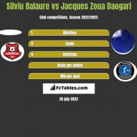 Silviu Balaure vs Jacques Zoua Daogari h2h player stats