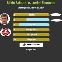 Silviu Balaure vs Juvhel Tsoumou h2h player stats