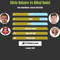 Silviu Balaure vs Mihai Radut h2h player stats