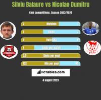 Silviu Balaure vs Nicolao Dumitru h2h player stats