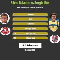 Silviu Balaure vs Sergiu Bus h2h player stats