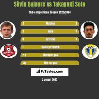 Silviu Balaure vs Takayuki Seto h2h player stats