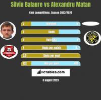 Silviu Balaure vs Alexandru Matan h2h player stats
