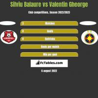 Silviu Balaure vs Valentin Gheorge h2h player stats
