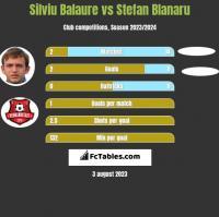 Silviu Balaure vs Stefan Blanaru h2h player stats