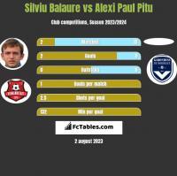 Silviu Balaure vs Alexi Paul Pitu h2h player stats