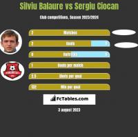 Silviu Balaure vs Sergiu Ciocan h2h player stats