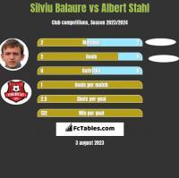 Silviu Balaure vs Albert Stahl h2h player stats