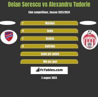 Deian Sorescu vs Alexandru Tudorie h2h player stats