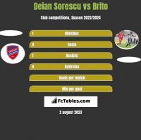 Deian Sorescu vs Brito h2h player stats