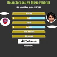 Deian Sorescu vs Diego Fabbrini h2h player stats