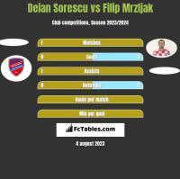 Deian Sorescu vs Filip Mrzljak h2h player stats