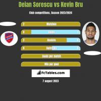 Deian Sorescu vs Kevin Bru h2h player stats