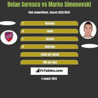 Deian Sorescu vs Marko Simonovski h2h player stats