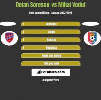 Deian Sorescu vs Mihai Vodut h2h player stats