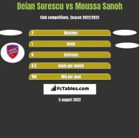 Deian Sorescu vs Moussa Sanoh h2h player stats