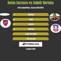 Deian Sorescu vs Valmir Berisha h2h player stats