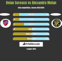 Deian Sorescu vs Alexandru Matan h2h player stats