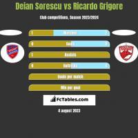 Deian Sorescu vs Ricardo Grigore h2h player stats