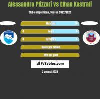 Alessandro Plizzari vs Elhan Kastrati h2h player stats