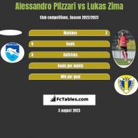 Alessandro Plizzari vs Lukas Zima h2h player stats