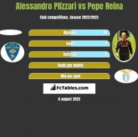 Alessandro Plizzari vs Pepe Reina h2h player stats