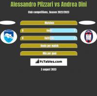 Alessandro Plizzari vs Andrea Dini h2h player stats