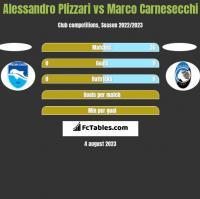 Alessandro Plizzari vs Marco Carnesecchi h2h player stats