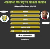 Jonathan Morsay vs Ammar Ahmed h2h player stats