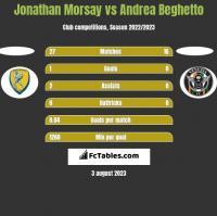 Jonathan Morsay vs Andrea Beghetto h2h player stats