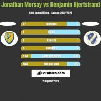 Jonathan Morsay vs Benjamin Hjertstrand h2h player stats