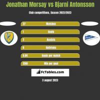 Jonathan Morsay vs Bjarni Antonsson h2h player stats