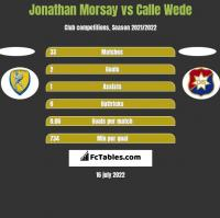 Jonathan Morsay vs Calle Wede h2h player stats